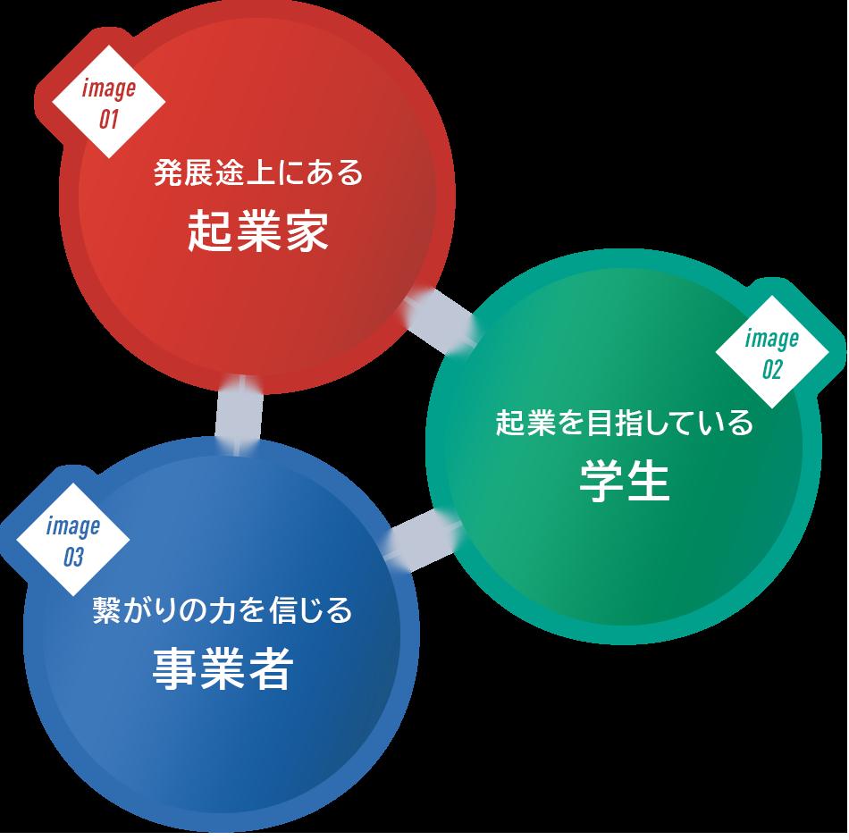 北海道ニュービジネス協議会は発展途上にある起業家、起業を目指している学生、繋がりの力を信じる事業者を募集しています
