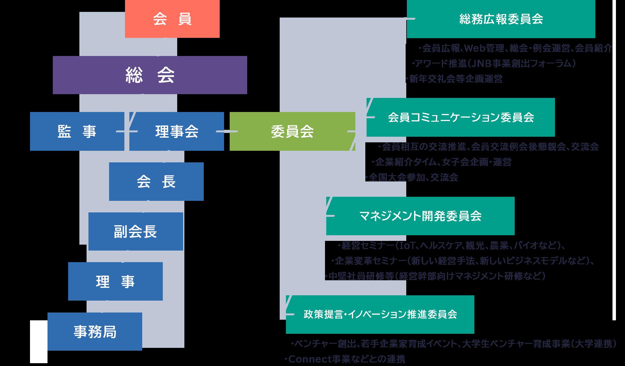 北海道ニュービジネス協議会組織図